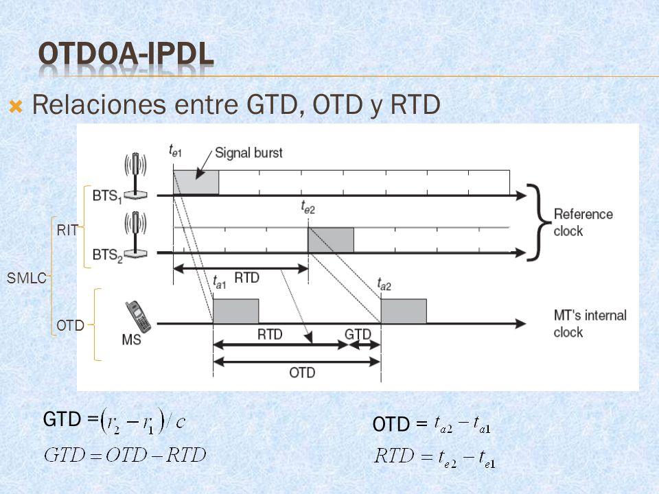 Relaciones entre GTD, OTD y RTD RIT SMLC OTD OTD = GTD =