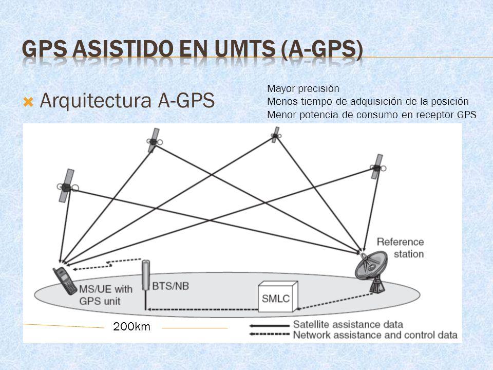 Arquitectura A-GPS 200km Mayor precisión Menos tiempo de adquisición de la posición Menor potencia de consumo en receptor GPS