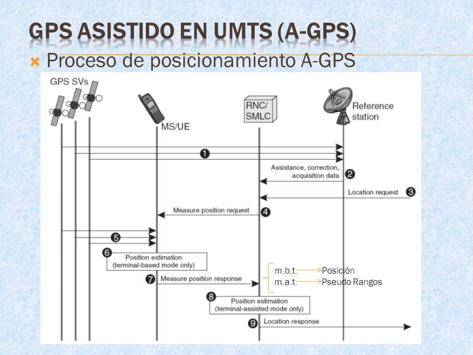 Proceso de posicionamiento A-GPS m.b.t.Posición m.a.t.Pseudo Rangos