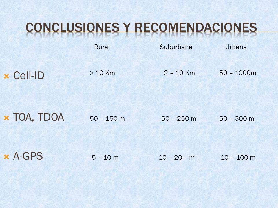 Cell-ID TOA, TDOA A-GPS > 10 Km 2 – 10 Km 50 – 1000m 50 – 150 m 50 – 250 m 50 – 300 m 5 – 10 m 10 – 20 m 10 – 100 m Rural Suburbana Urbana