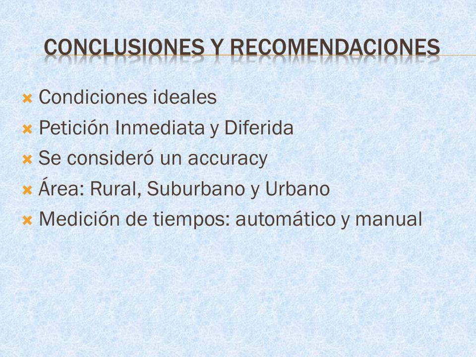 Condiciones ideales Petición Inmediata y Diferida Se consideró un accuracy Área: Rural, Suburbano y Urbano Medición de tiempos: automático y manual