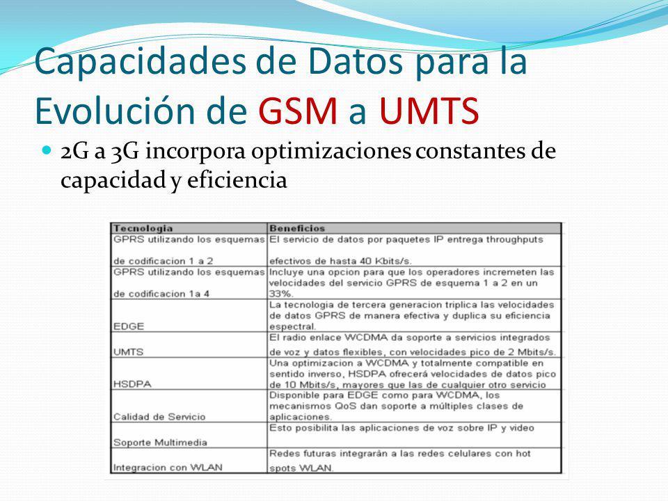 Capacidades de Datos para la Evolución de GSM a UMTS 2G a 3G incorpora optimizaciones constantes de capacidad y eficiencia