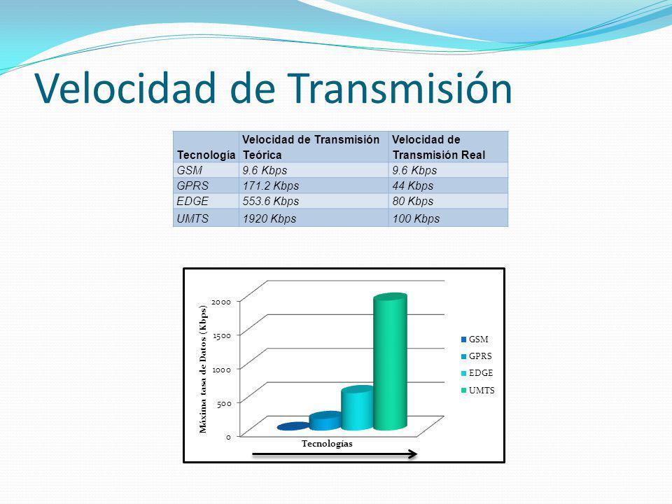Velocidad de Transmisión Tecnología Velocidad de Transmisión Teórica Velocidad de Transmisión Real GSM9.6 Kbps GPRS171.2 Kbps44 Kbps EDGE553.6 Kbps80