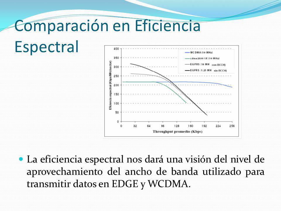 Comparación en Eficiencia Espectral La eficiencia espectral nos dará una visión del nivel de aprovechamiento del ancho de banda utilizado para transmi