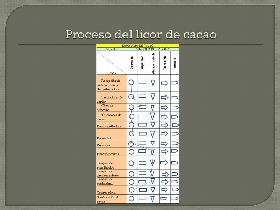 1) Diseñó de TPM en el refinador de licor de cacao.