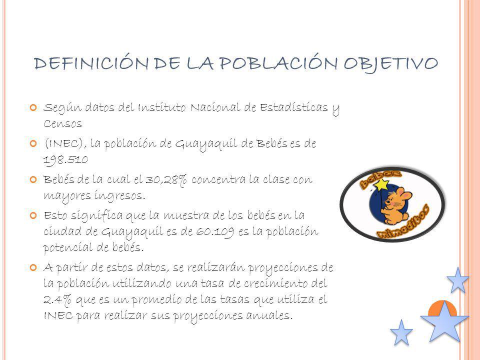 DEFINICIÓN DE LA POBLACIÓN OBJETIVO Según datos del Instituto Nacional de Estadísticas y Censos (INEC), la población de Guayaquil de Bebés es de 198.5