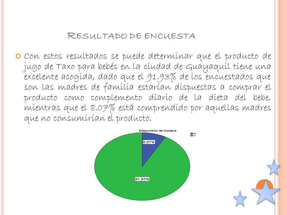 R ESULTADO DE ENCUESTA Con estos resultados se puede determinar que el producto de jugo de Taxo para bebés en la ciudad de Guayaquil tiene una excelen