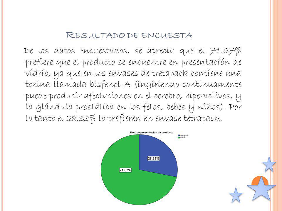 R ESULTADO DE ENCUESTA De los datos encuestados, se aprecia que el 71.67% prefiere que el producto se encuentre en presentación de vidrio, ya que en l