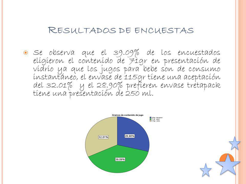 R ESULTADOS DE ENCUESTAS Se observa que el 39.09% de los encuestados eligieron el contenido de 71gr en presentación de vidrio ya que los jugos para be