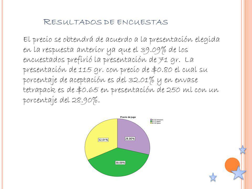 R ESULTADOS DE ENCUESTAS El precio se obtendrá de acuerdo a la presentación elegida en la respuesta anterior ya que el 39.09% de los encuestados prefi