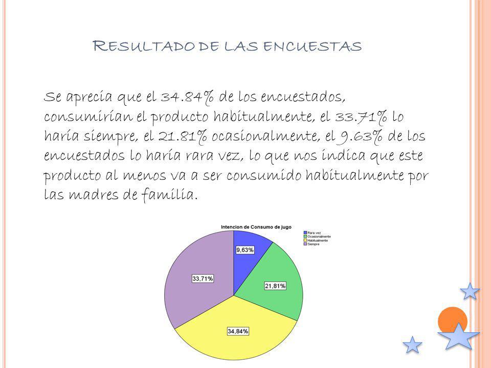 R ESULTADO DE LAS ENCUESTAS Se aprecia que el 34.84% de los encuestados, consumirían el producto habitualmente, el 33.71% lo haría siempre, el 21.81%