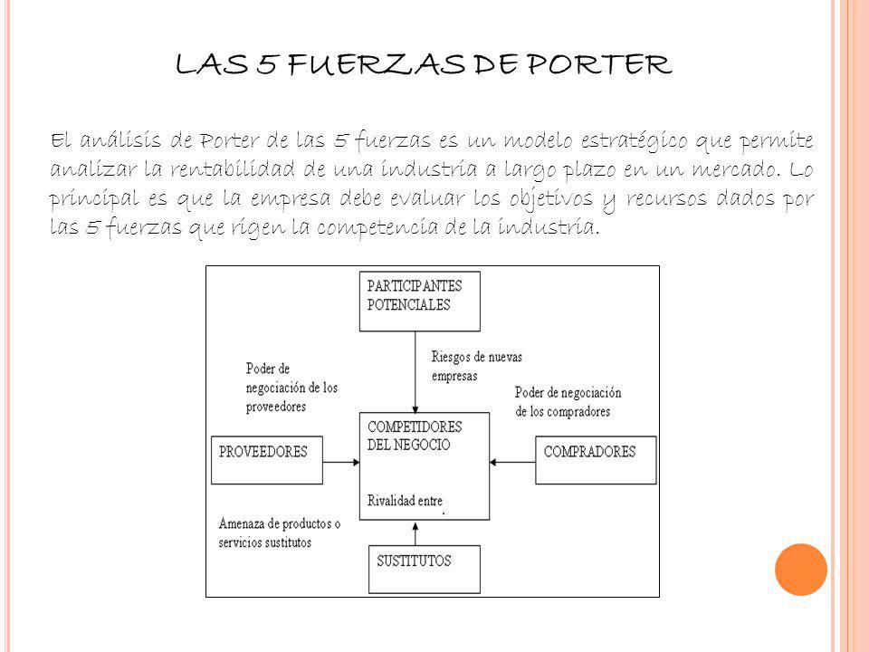 LAS 5 FUERZAS DE PORTER El análisis de Porter de las 5 fuerzas es un modelo estratégico que permite analizar la rentabilidad de una industria a largo