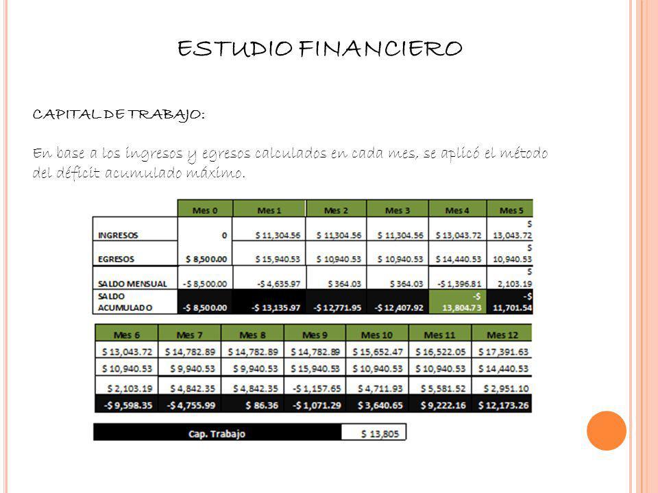 ESTUDIO FINANCIERO CAPITAL DE TRABAJO: En base a los ingresos y egresos calculados en cada mes, se aplicó el método del déficit acumulado máximo.