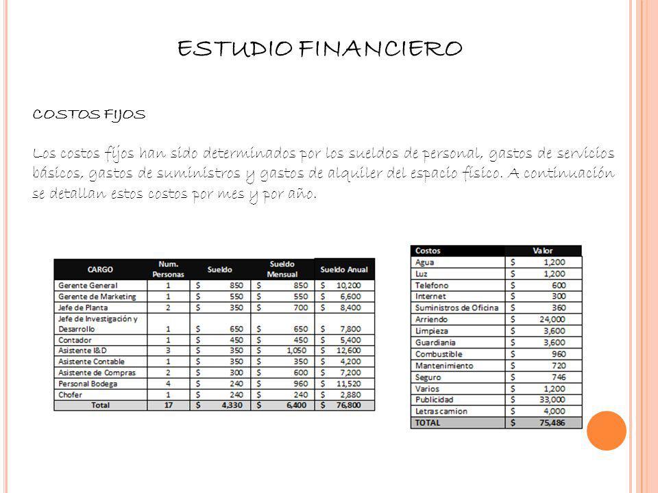 ESTUDIO FINANCIERO COSTOS FIJOS Los costos fijos han sido determinados por los sueldos de personal, gastos de servicios básicos, gastos de suministros
