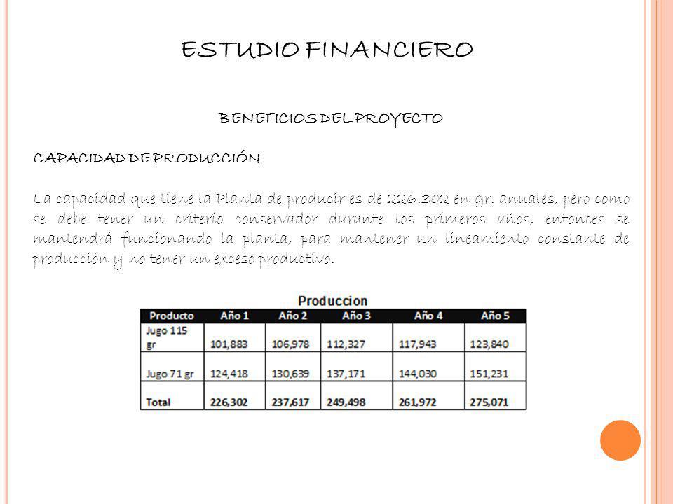 ESTUDIO FINANCIERO BENEFICIOS DEL PROYECTO CAPACIDAD DE PRODUCCIÓN La capacidad que tiene la Planta de producir es de 226.302 en gr. anuales, pero com