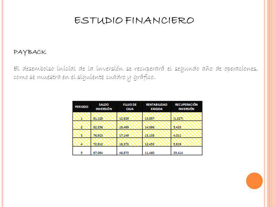 ESTUDIO FINANCIERO PAYBACK El desembolso inicial de la inversión se recuperará el segundo año de operaciones, como se muestra en el siguiente cuadro y