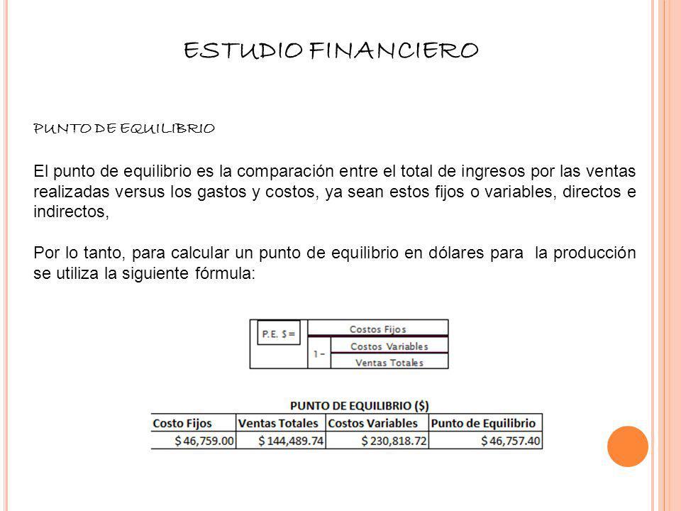 ESTUDIO FINANCIERO PUNTO DE EQUILIBRIO El punto de equilibrio es la comparación entre el total de ingresos por las ventas realizadas versus los gastos