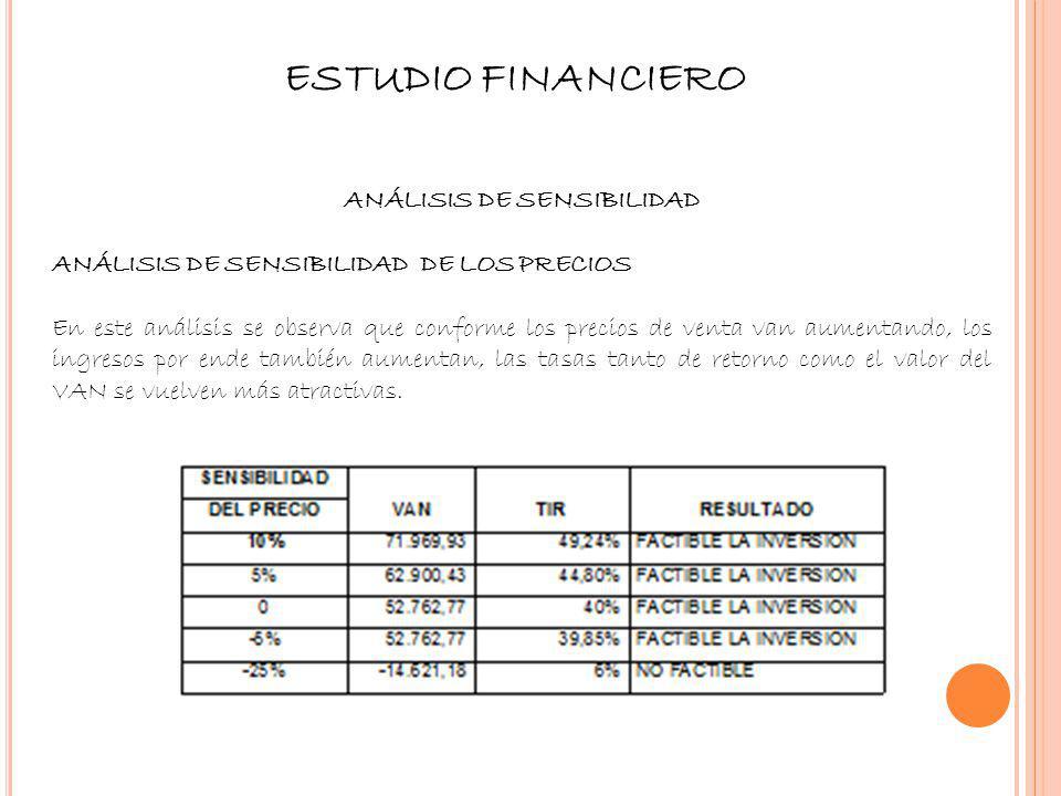 ESTUDIO FINANCIERO ANÁLISIS DE SENSIBILIDAD ANÁLISIS DE SENSIBILIDAD DE LOS PRECIOS En este análisis se observa que conforme los precios de venta van