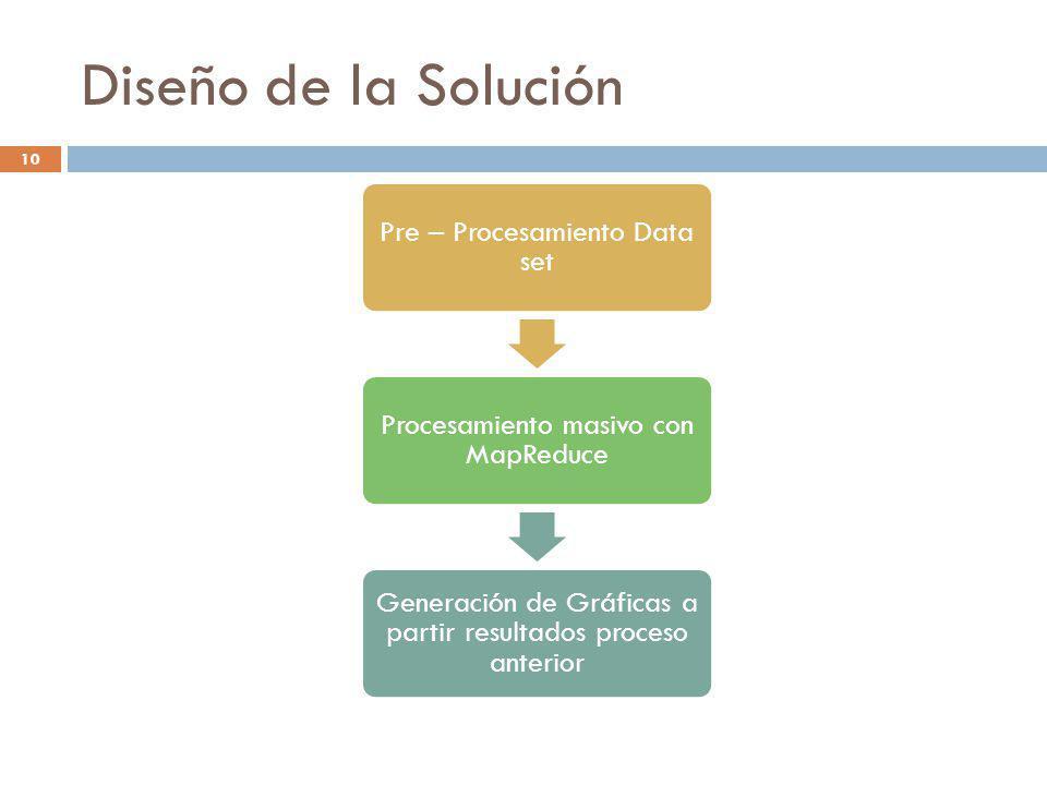 Diseño de la Solución 10 Pre – Procesamiento Data set Procesamiento masivo con MapReduce Generación de Gráficas a partir resultados proceso anterior