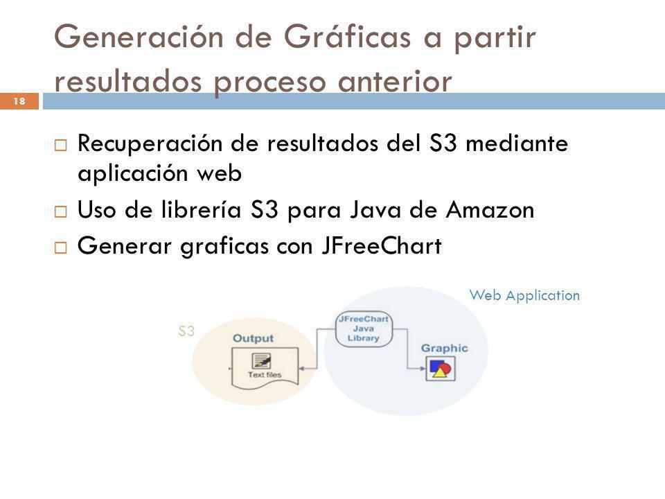 18 Generación de Gráficas a partir resultados proceso anterior Recuperación de resultados del S3 mediante aplicación web Uso de librería S3 para Java