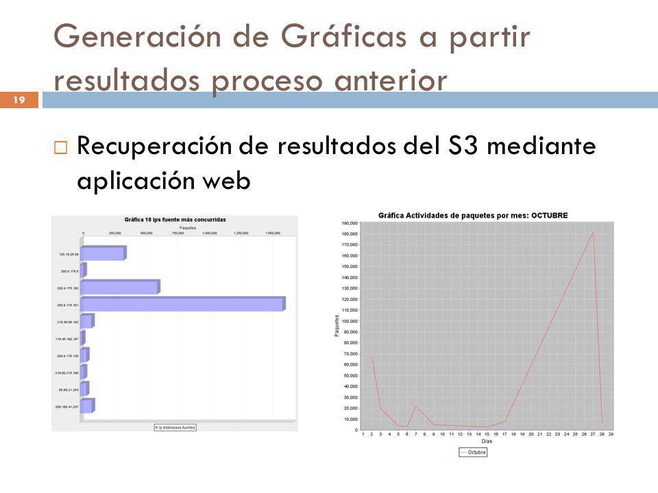 19 Generación de Gráficas a partir resultados proceso anterior Recuperación de resultados del S3 mediante aplicación web