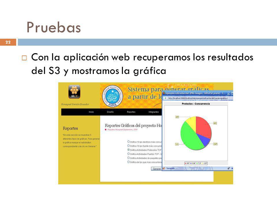 22 Con la aplicación web recuperamos los resultados del S3 y mostramos la gráfica Pruebas