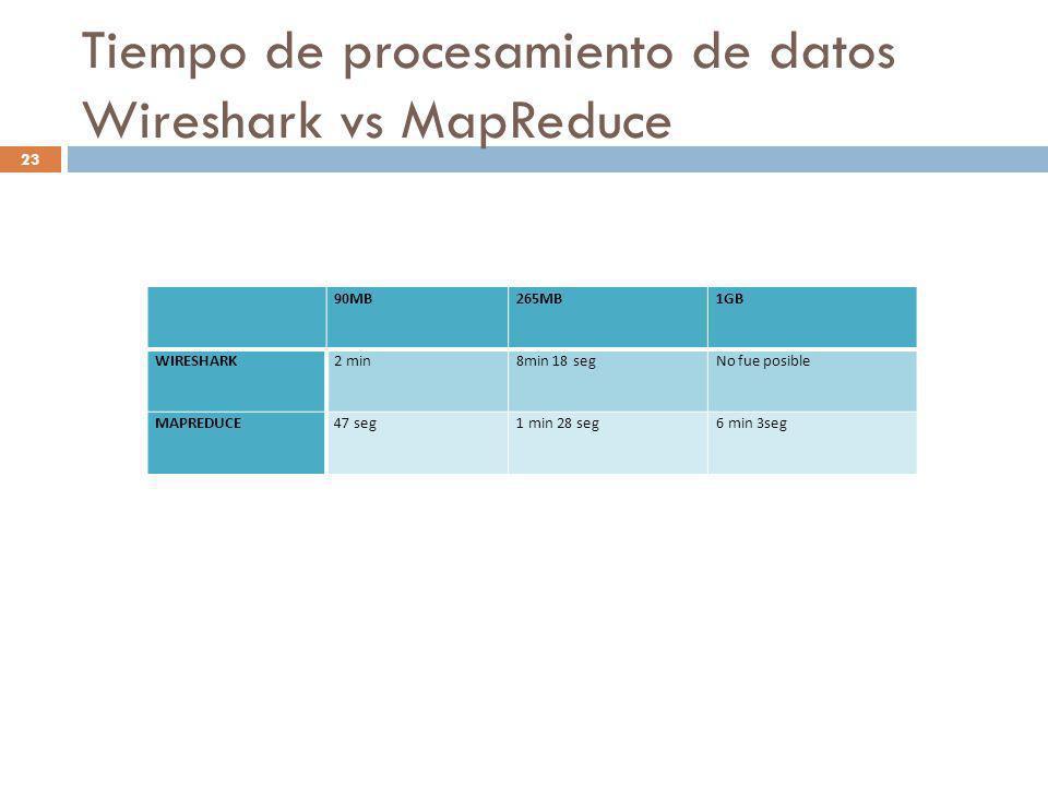 Tiempo de procesamiento de datos Wireshark vs MapReduce 23 90MB265MB1GB WIRESHARK2 min8min 18 segNo fue posible MAPREDUCE47 seg1 min 28 seg6 min 3seg