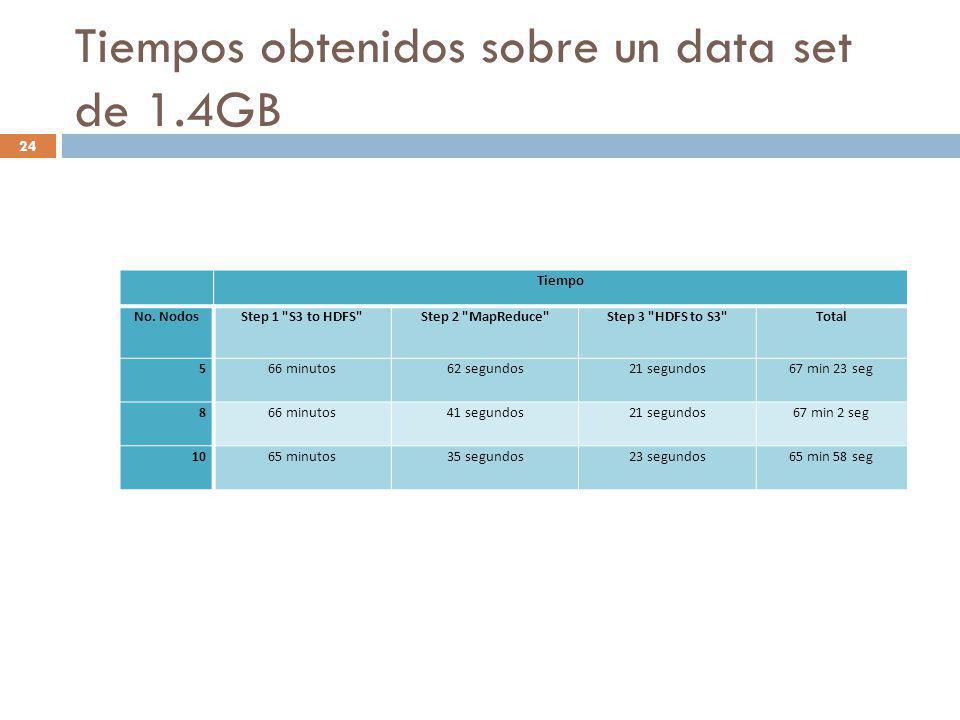 Tiempos obtenidos sobre un data set de 1.4GB 24 Tiempo No. NodosStep 1