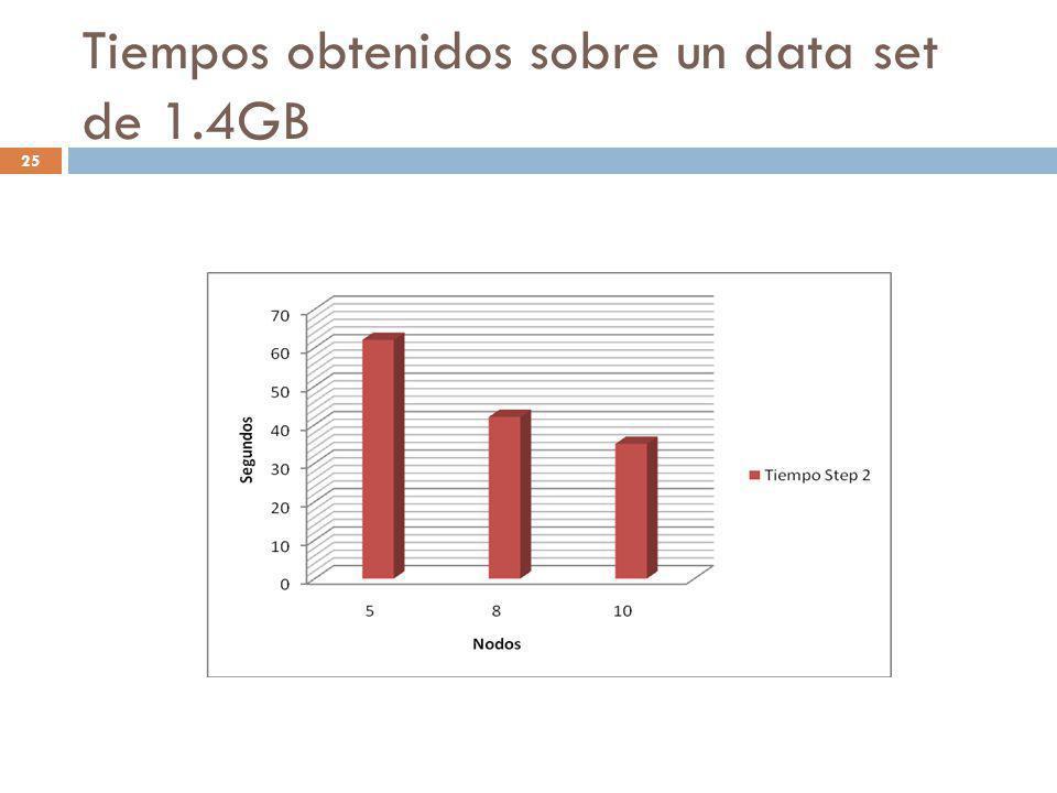 Tiempos obtenidos sobre un data set de 1.4GB 25