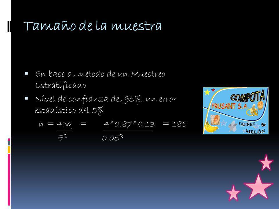 Tamaño de la muestra En base al método de un Muestreo Estratificado Nivel de confianza del 95%, un error estadístico del 5% n = 4pq = 4*0.87*0.13= 185 E 2 0.05 2