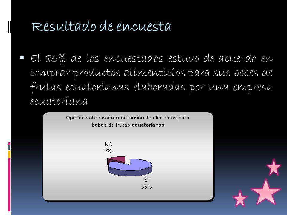Resultado de encuesta El 85% de los encuestados estuvo de acuerdo en comprar productos alimenticios para sus bebes de frutas ecuatorianas elaboradas por una empresa ecuatoriana