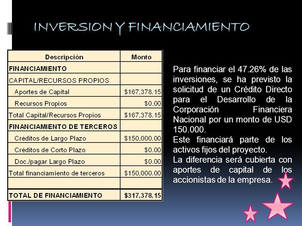 INVERSION Y FINANCIAMIENTO Para financiar el 47.26% de las inversiones, se ha previsto la solicitud de un Crédito Directo para el Desarrollo de la Corporación Financiera Nacional por un monto de USD 150.000.