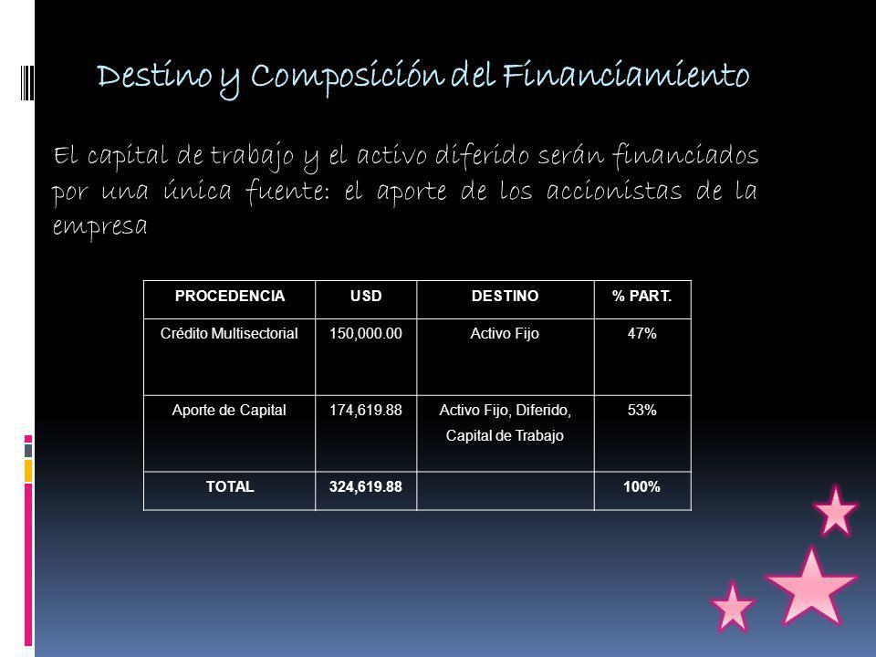 Destino y Composición del Financiamiento PROCEDENCIAUSDDESTINO% PART.