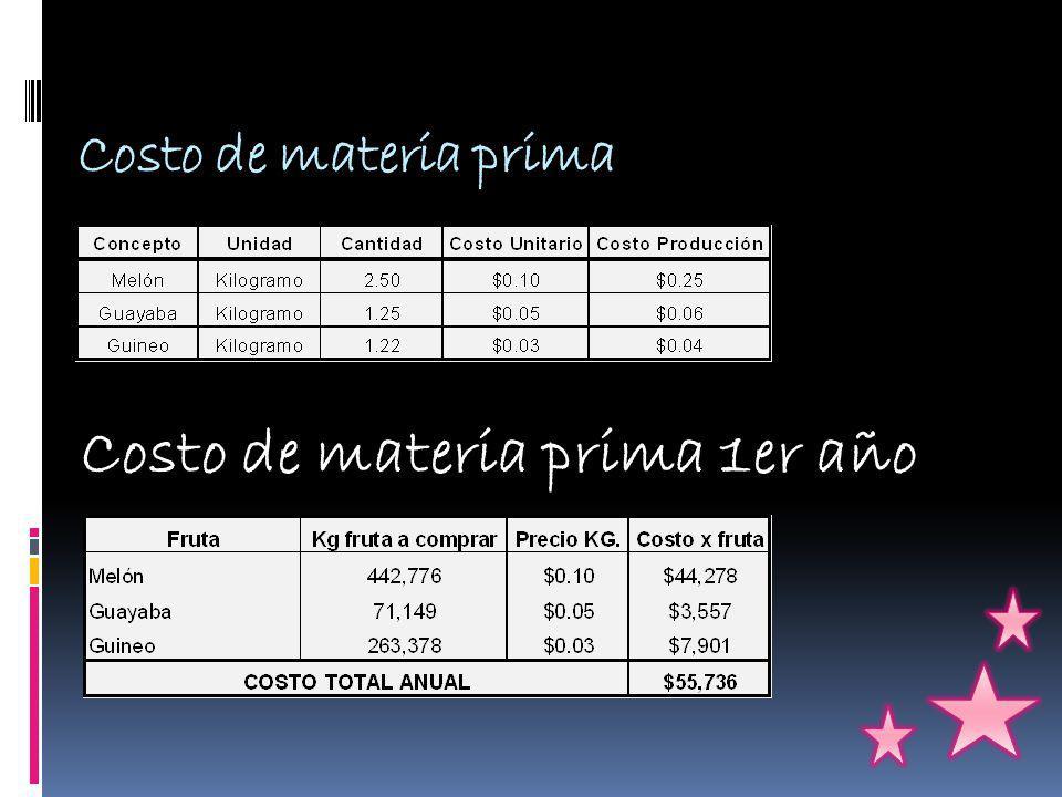 Costo de materia prima Costo de materia prima 1er año