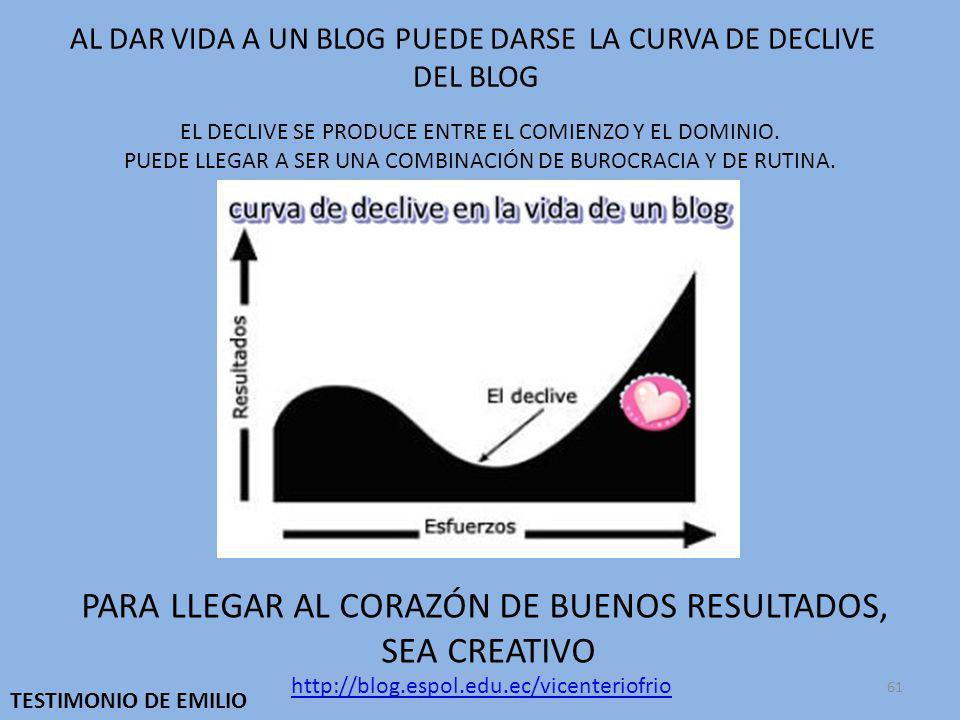 61 EL DECLIVE SE PRODUCE ENTRE EL COMIENZO Y EL DOMINIO.