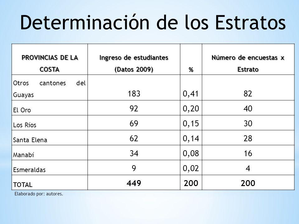PROVINCIAS DE LA COSTA Ingreso de estudiantes (Datos 2009) % Número de encuestas x Estrato Otros cantones del Guayas 1830,4182 El Oro 920,2040 Los Río