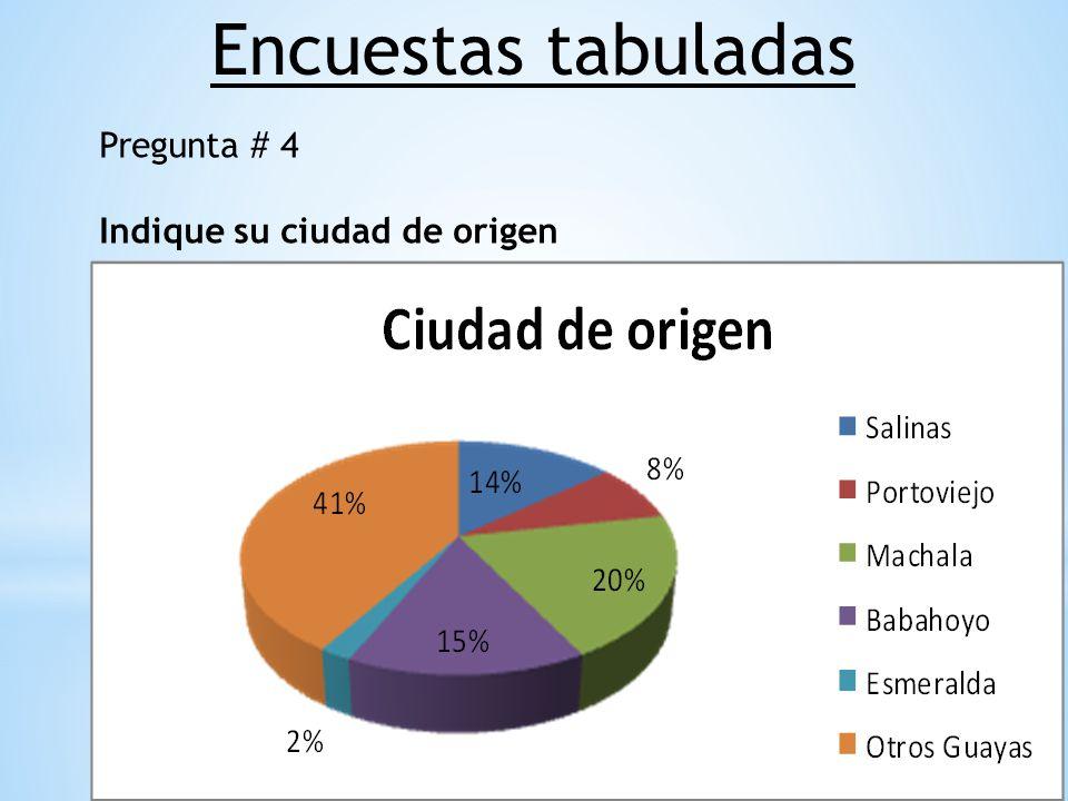 Pregunta # 4 Indique su ciudad de origen Encuestas tabuladas