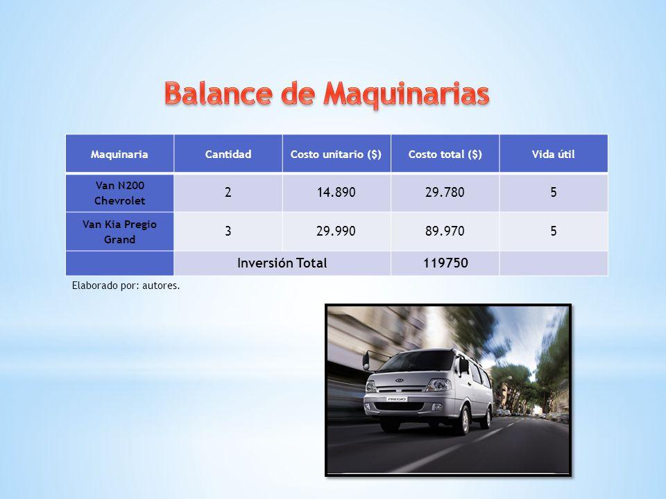 MaquinariaCantidadCosto unitario ($)Costo total ($)Vida útil Van N200 Chevrolet 214.89029.7805 Van Kia Pregio Grand 329.99089.9705 Inversión Total1197