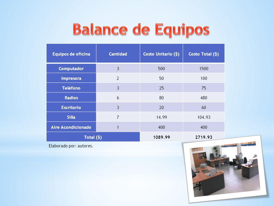 Equipos de oficinaCantidadCosto Unitario ($)Costo Total ($) Computador35001500 Impresora250100 Teléfono32575 Radios680480 Escritorio32060 Silla714.991