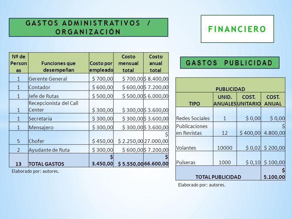 GASTOS ADMINISTRATIVOS / ORGANIZACIÓN GASTOS PUBLICIDAD Nº de Person as Funciones que desempeñan Costo por empleado Costo mensual total Costo anual to