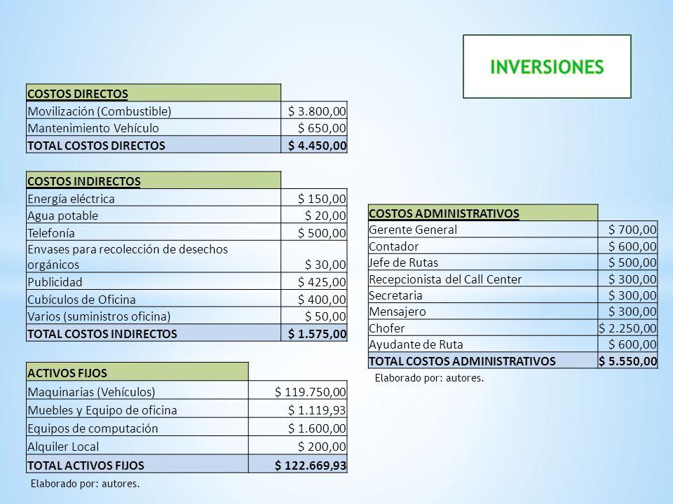 COSTOS DIRECTOS Movilización (Combustible)$ 3.800,00 Mantenimiento Vehículo$ 650,00 TOTAL COSTOS DIRECTOS$ 4.450,00 COSTOS INDIRECTOS Energía eléctric