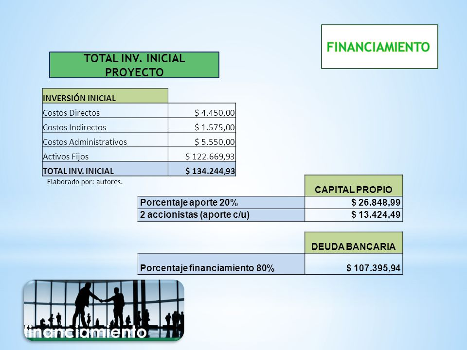 CAPITAL PROPIO Porcentaje aporte 20%$ 26.848,99 2 accionistas (aporte c/u)$ 13.424,49 DEUDA BANCARIA Porcentaje financiamiento 80%$ 107.395,94 TOTAL I
