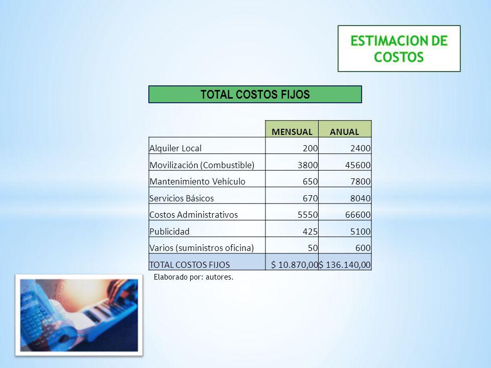 TOTAL COSTOS FIJOS MENSUALANUAL Alquiler Local2002400 Movilización (Combustible)380045600 Mantenimiento Vehículo6507800 Servicios Básicos6708040 Costo