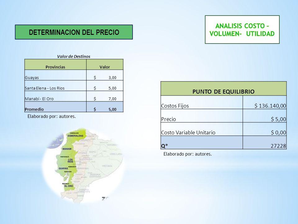 PUNTO DE EQUILIBRIO Costos Fijos$ 136.140,00 Precio$ 5,00 Costo Variable Unitario$ 0,00 Q*27228 DETERMINACION DEL PRECIO Valor de Destinos ProvinciasV