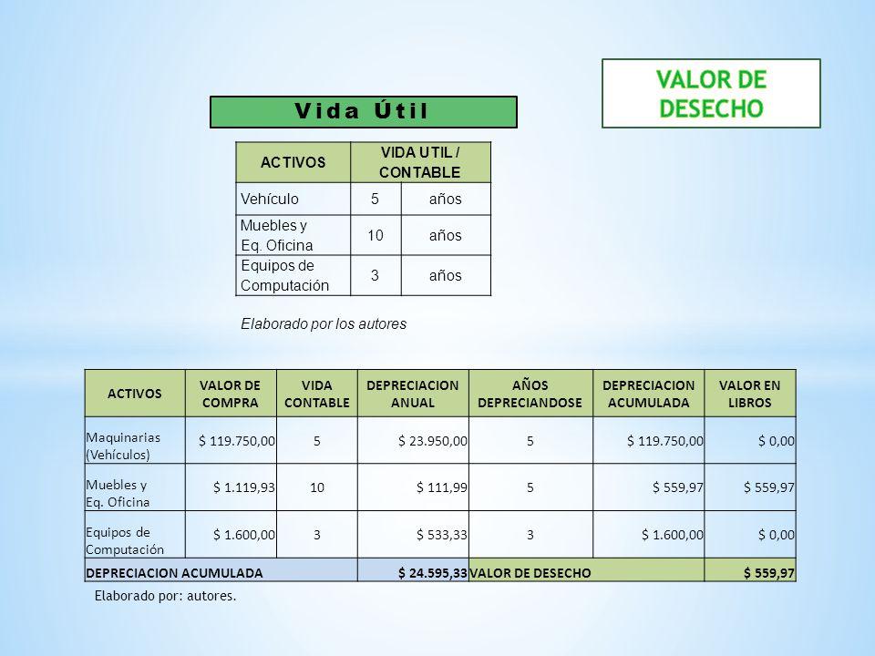 ACTIVOS VALOR DE COMPRA VIDA CONTABLE DEPRECIACION ANUAL AÑOS DEPRECIANDOSE DEPRECIACION ACUMULADA VALOR EN LIBROS Maquinarias (Vehículos) $ 119.750,0