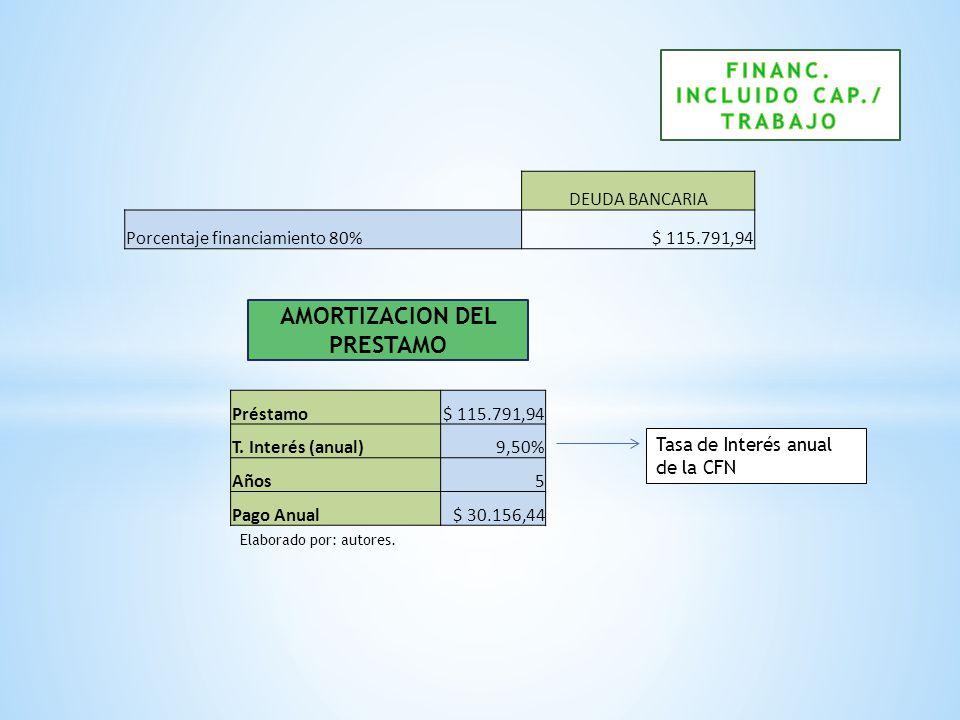AMORTIZACION DEL PRESTAMO Préstamo$ 115.791,94 T. Interés (anual)9,50% Años5 Pago Anual$ 30.156,44 DEUDA BANCARIA Porcentaje financiamiento 80%$ 115.7