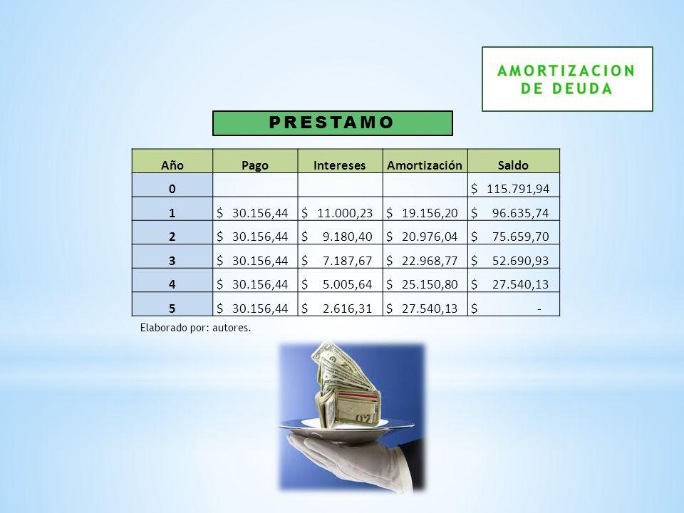 AñoPagoInteresesAmortizaciónSaldo 0 $ 115.791,94 1 $ 30.156,44 $ 11.000,23 $ 19.156,20 $ 96.635,74 2 $ 30.156,44 $ 9.180,40 $ 20.976,04 $ 75.659,70 3