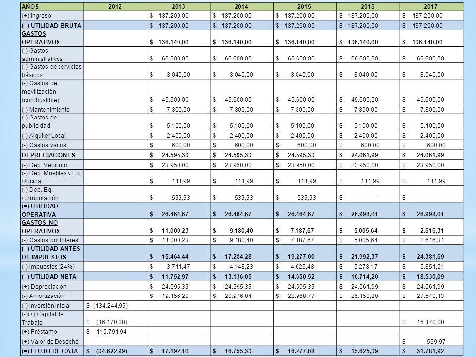 AÑOS201220132014201520162017 (+) Ingreso $ 187.200,00 (=) UTILIDAD BRUTA $ 187.200,00 GASTOS OPERATIVOS $ 136.140,00 (-) Gastos administrativos $ 66.6
