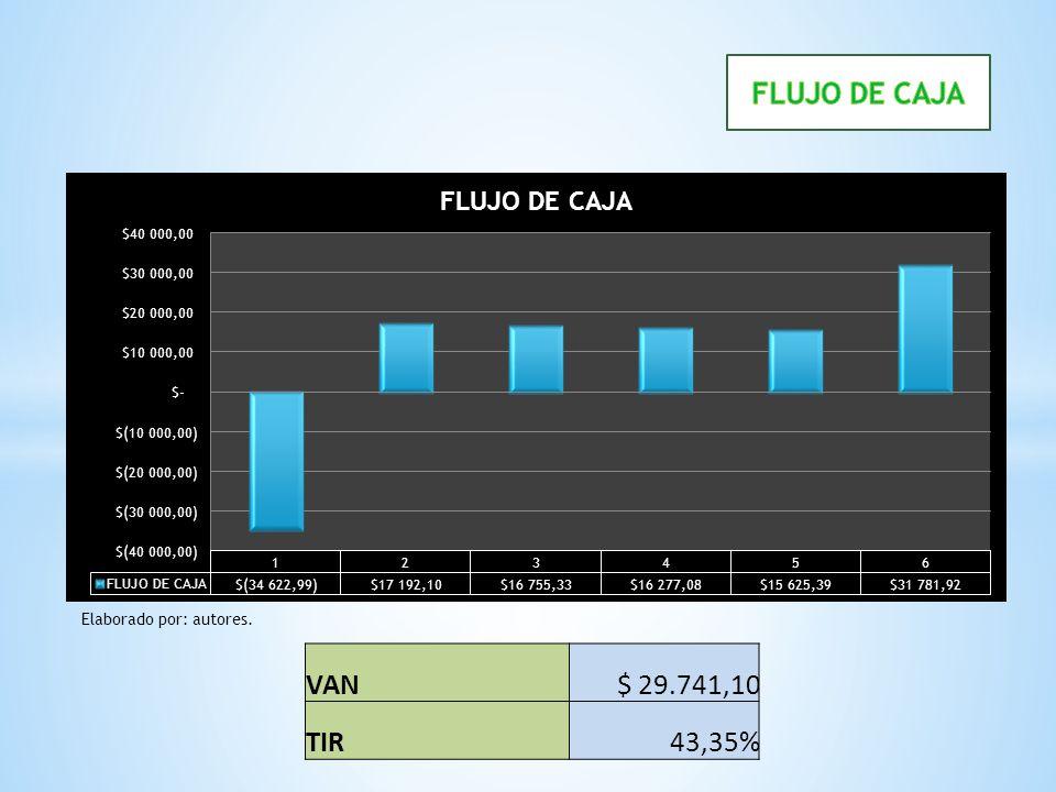 VAN$ 29.741,10 TIR43,35% Elaborado por: autores.