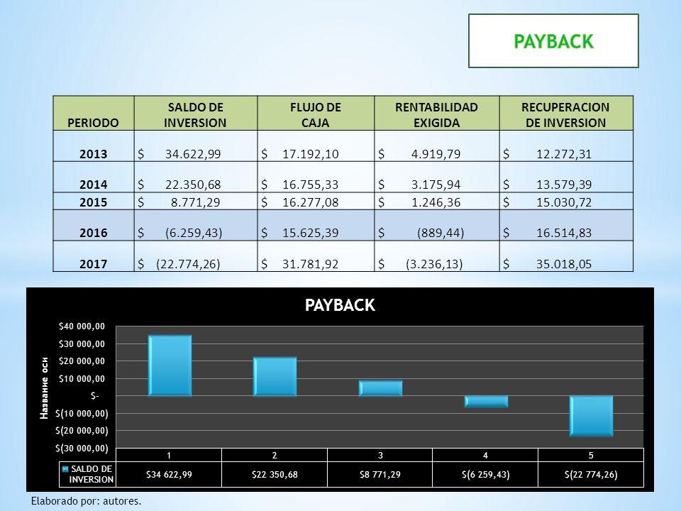 PERIODO SALDO DE INVERSION FLUJO DE CAJA RENTABILIDAD EXIGIDA RECUPERACION DE INVERSION 2013 $ 34.622,99 $ 17.192,10 $ 4.919,79 $ 12.272,31 2014 $ 22.
